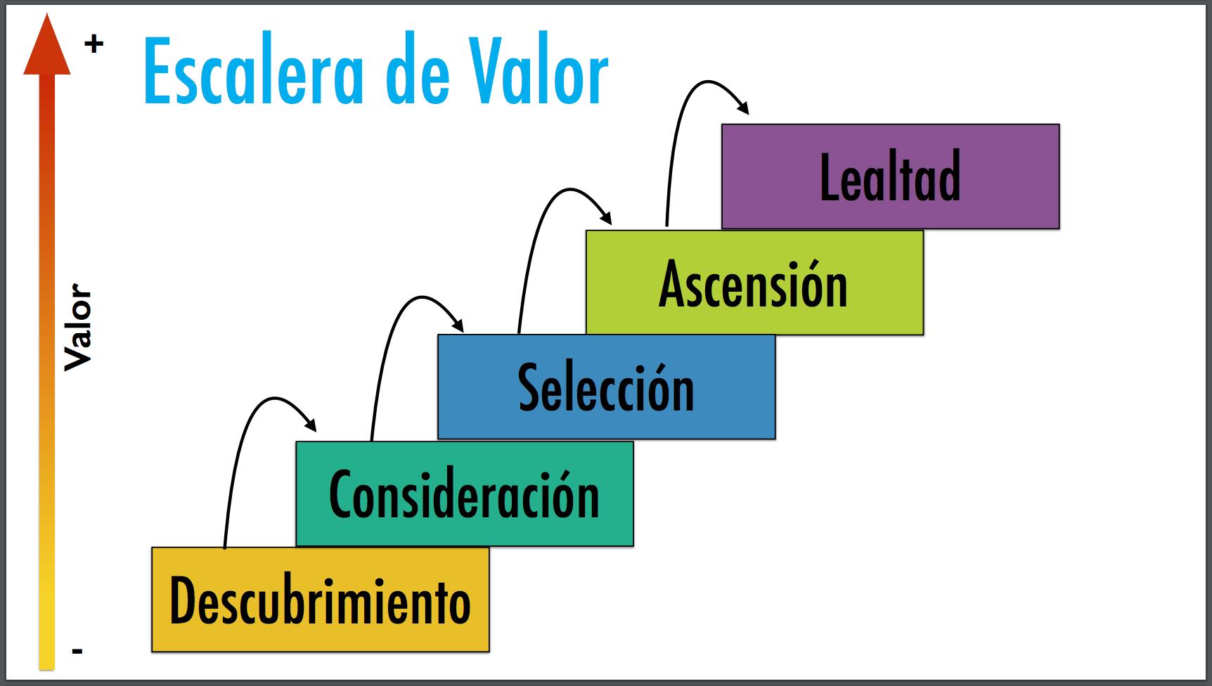 Escalera de valor o Ciclo de compra del cliente