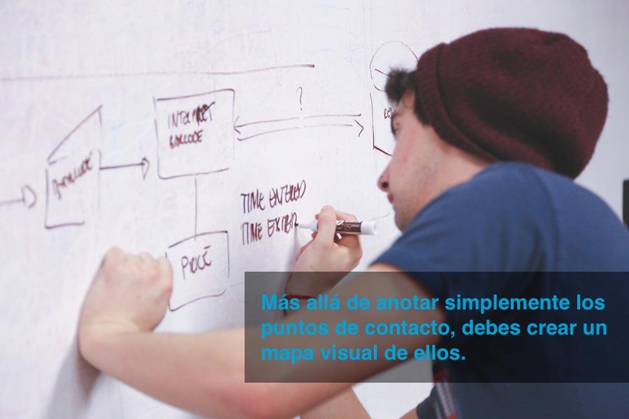 mapeo-del-ciclo-de-compra-del-cliente-buyers-journey
