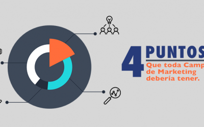 Los 4 puntos de una campaña de marketing exitosa.