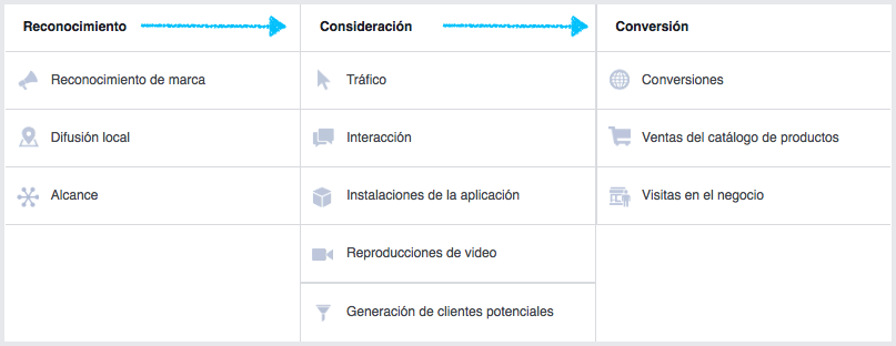 Objetivios-de-campanas-en-facebook-aprendamos-marketing