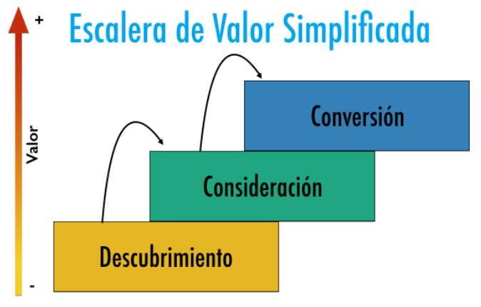 Escalera de valor - ciclo de compra del cliente
