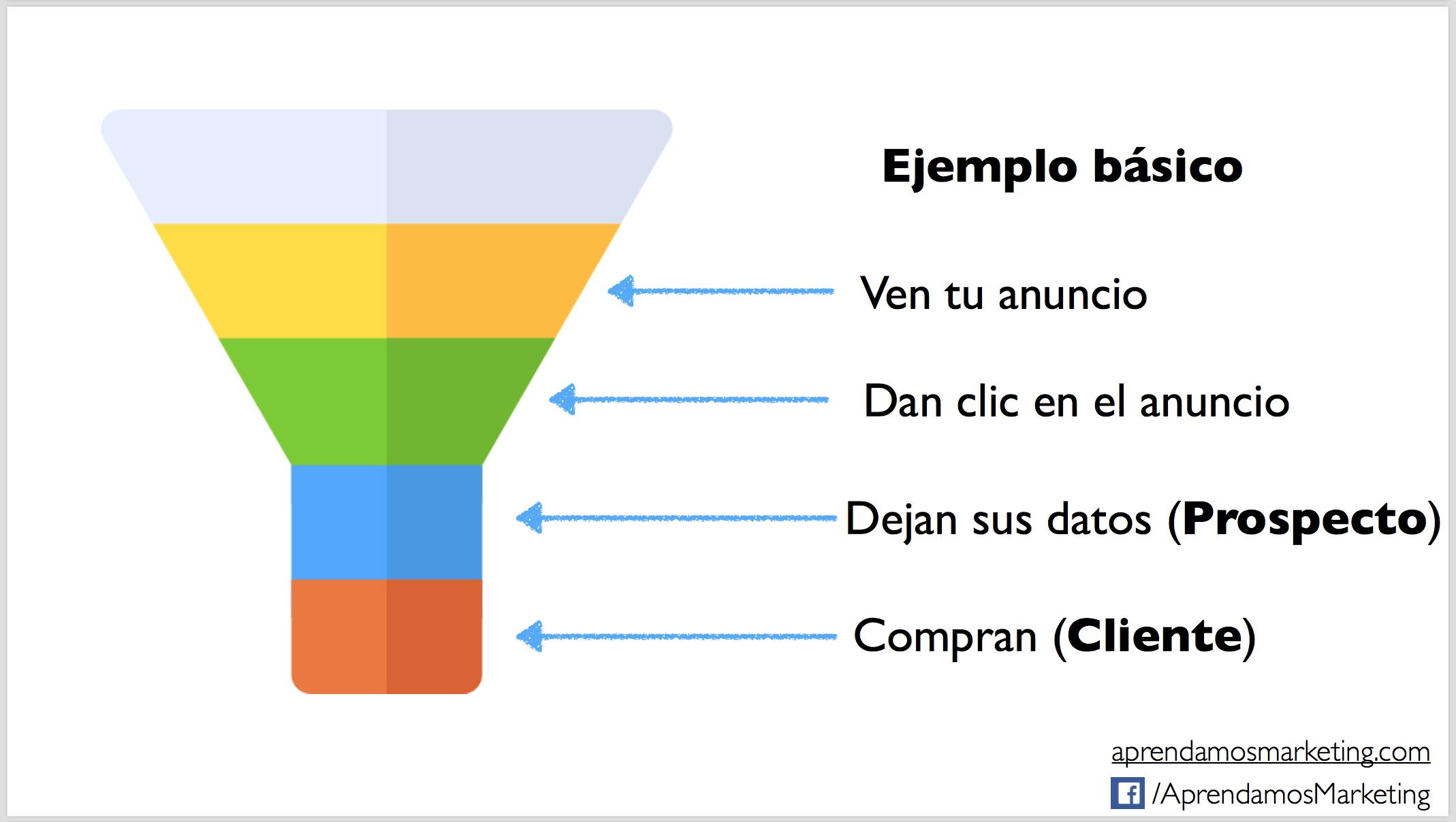 Ejemplo básico de un embudo de coversión - Aprendamos Marketing