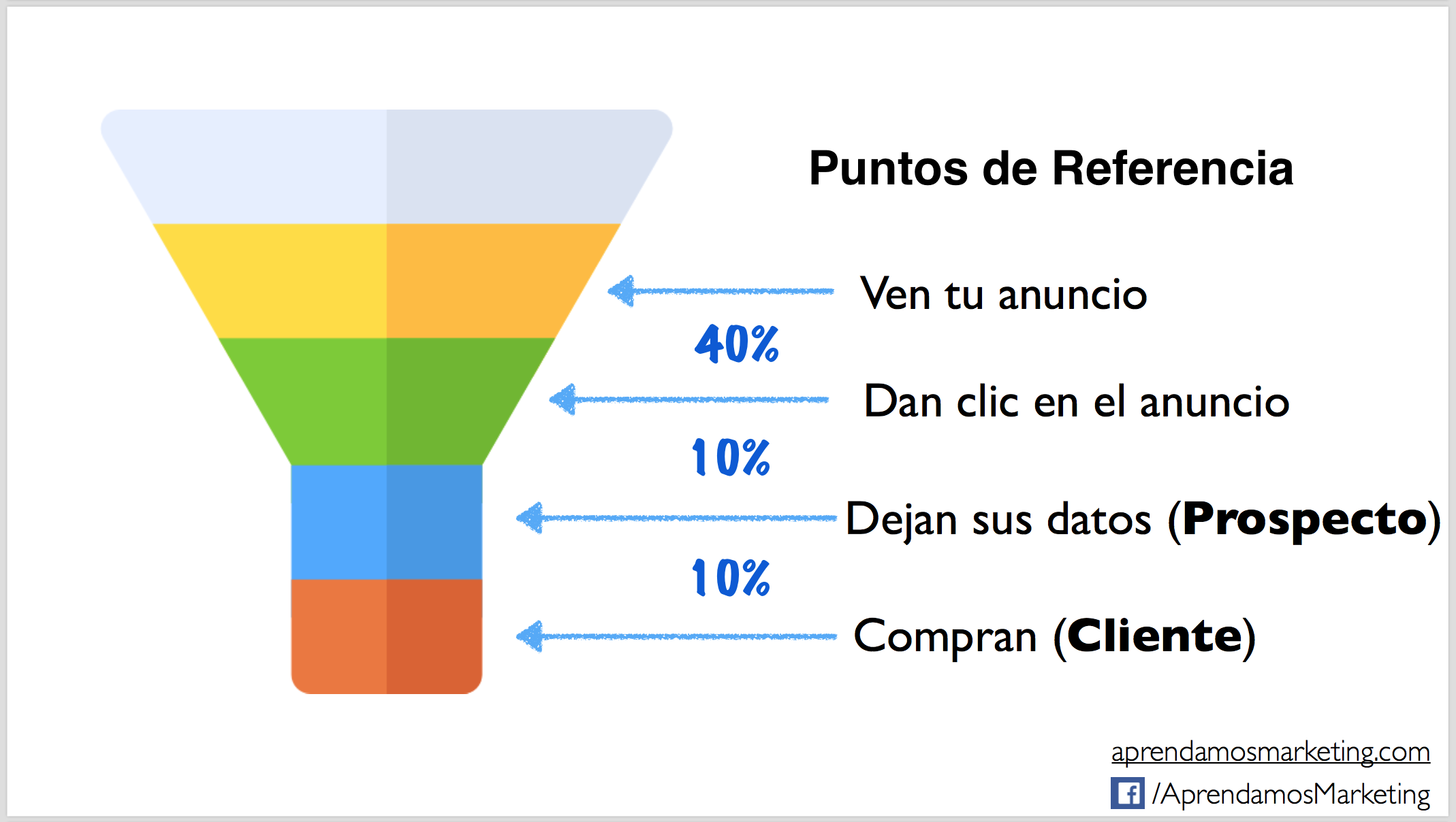 Ejemplo puntos de referencia en un embudo de ventas - Aprendamos Marketing