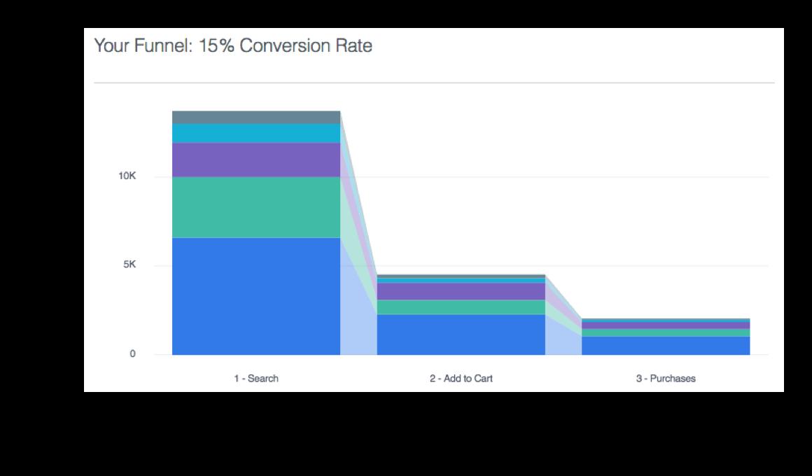Embudos dentro de Facebook Analytics