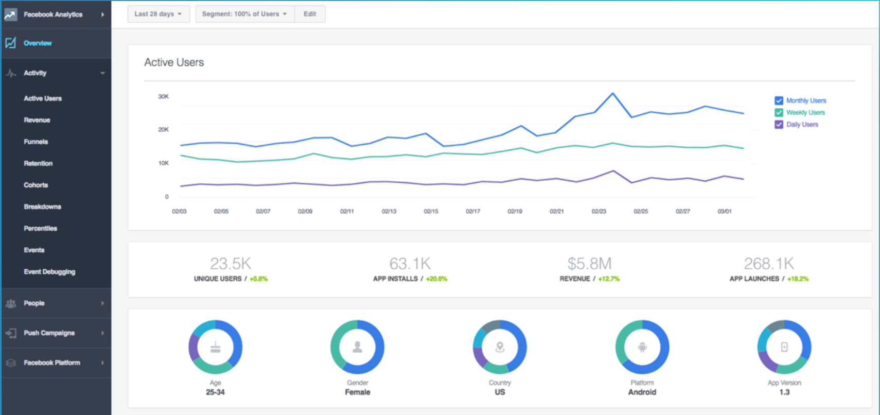 Facebook Analytics - Aprendamos Marketing