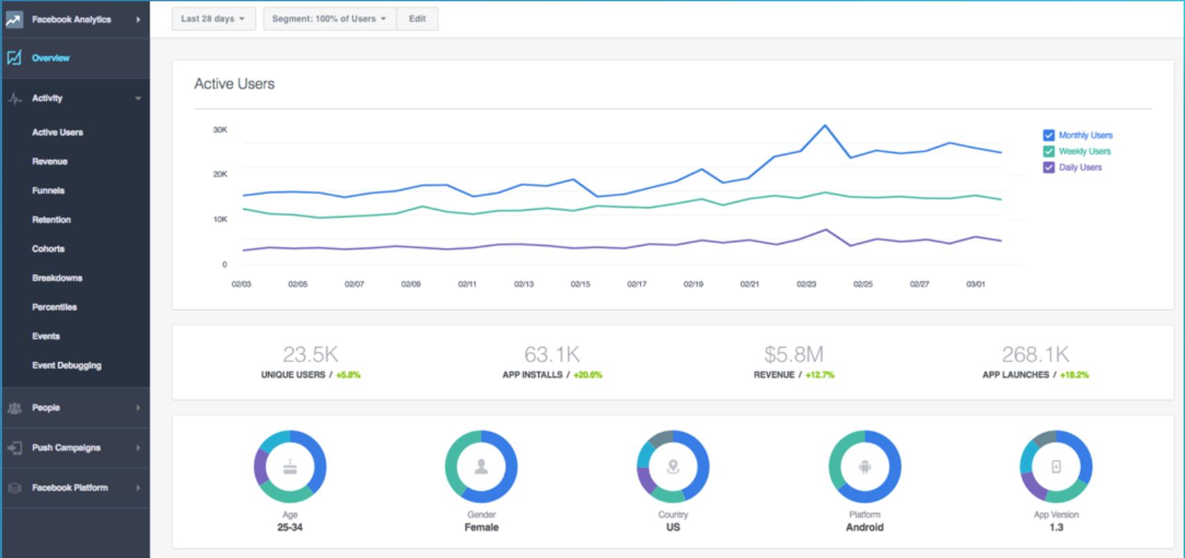 Facebook Analytics - Aprendamos Marketing