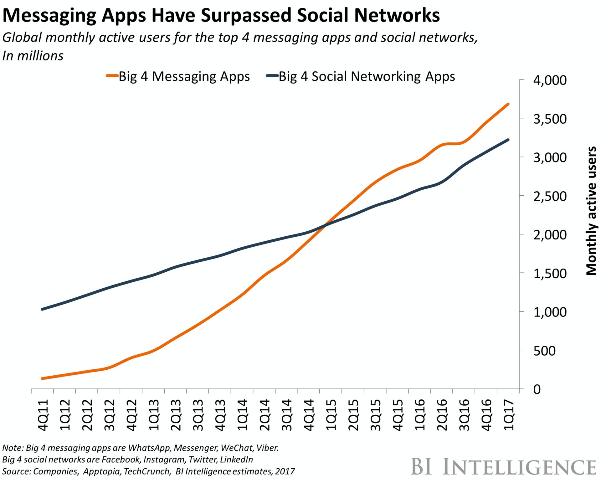 Las aplicaciones de mensajería superan la cantidad de usuarios en Redes sociales - Marketing en Faceboook Messenger